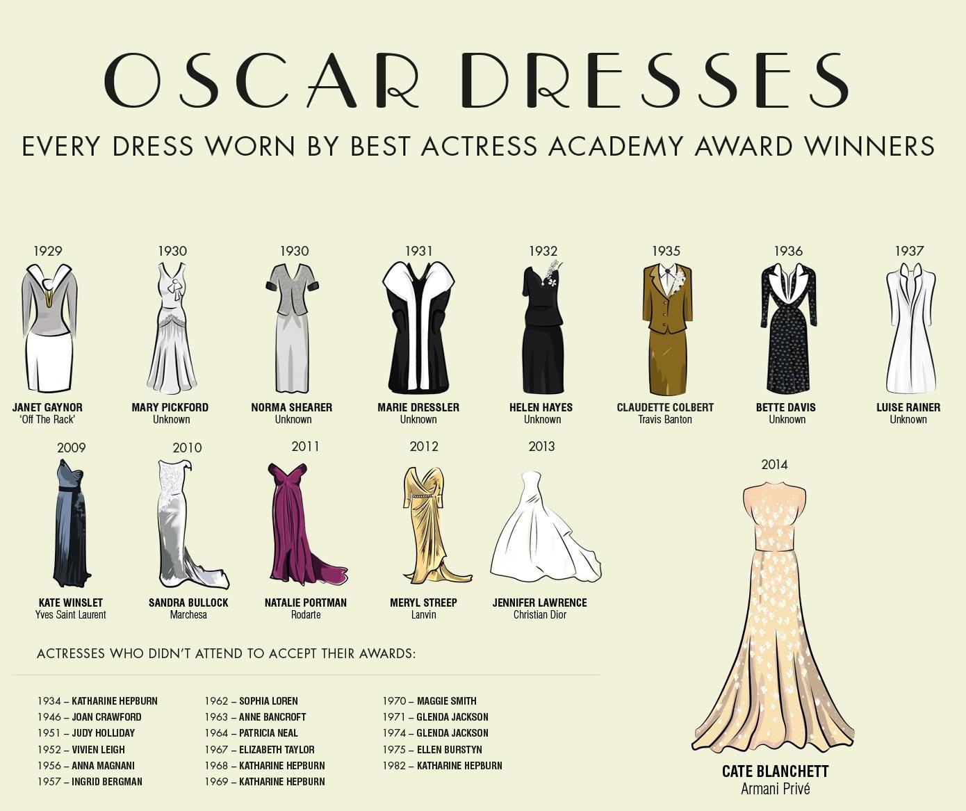 Best-Actress-Oscar-Dresses-1929-to-2014